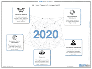 DII Global Drone Outlook 2020